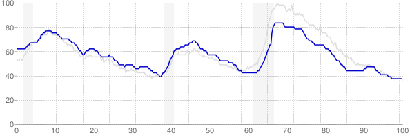 Texas monthly unemployment rate chart from 1990 to March 2019